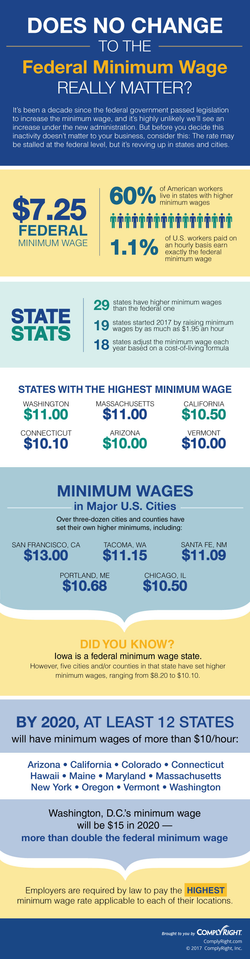 Does No Change to the Federal Minimum Wage Really Matter?
